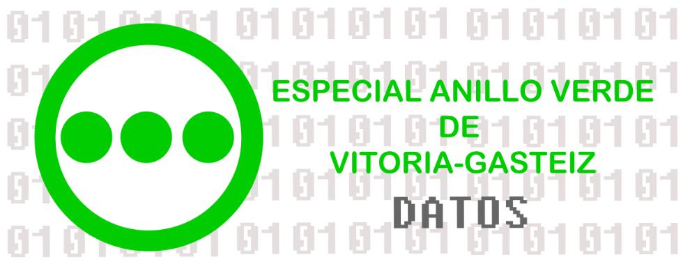 Anillo Datos